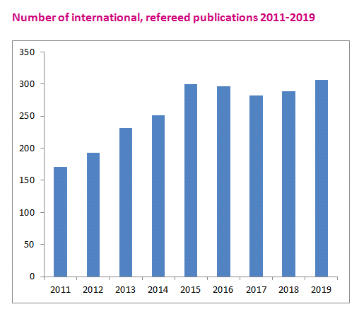 Publications psychiatry Amsterdam 2019